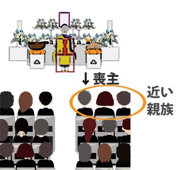 喪主の服装はこうする 葬儀・・の画像
