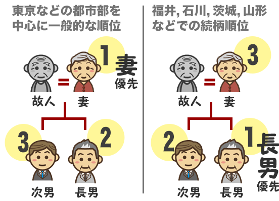 喪主を誰がやるか決める順位で東京などの都市部は配偶者、福井などの地方は長男が優先される図
