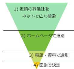 いい葬儀社の選び方【実践編・・の画像